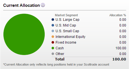 Scottrade options first