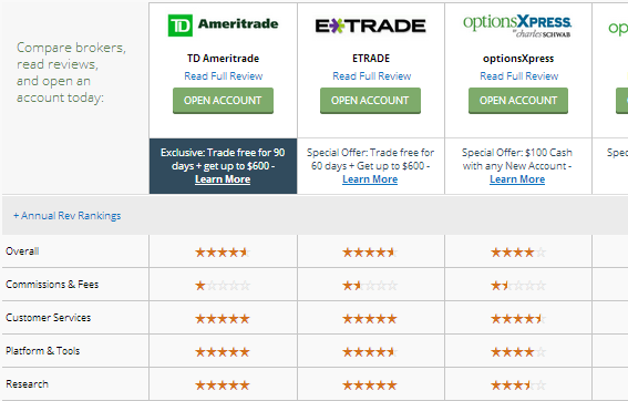 Cheap online options trading