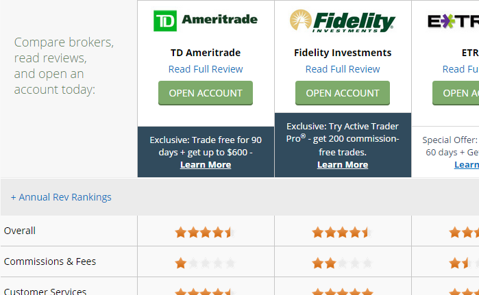 Online trading fees comparison